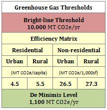 Greenhouse Gases Thresholds Table