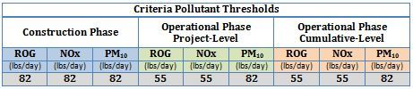 Criteria Pollutants Table by Phase and Project Level