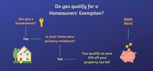 Diagram to show if you qualify for Homeowners' Exemption and to apply.